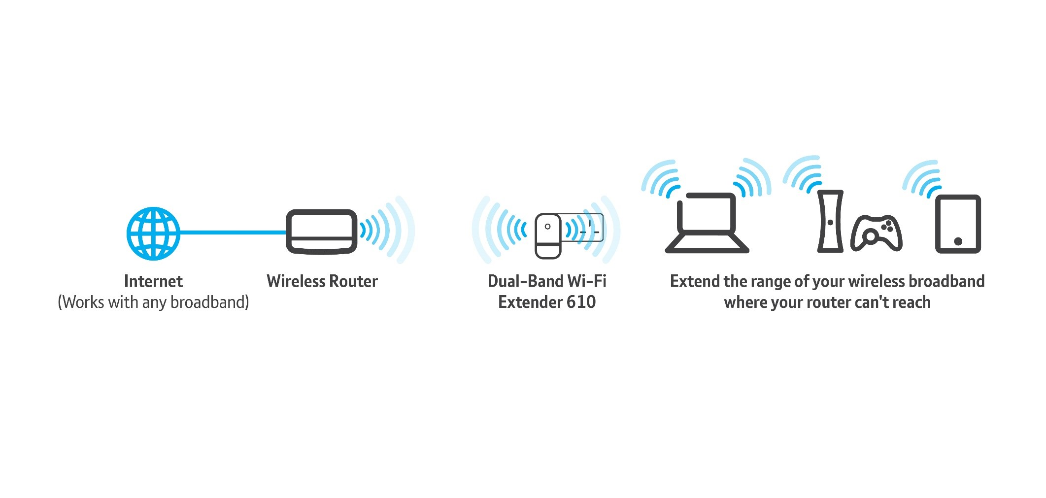 how to set a second router to extend internet