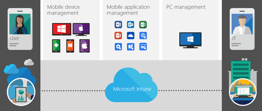 BT Business Direct - Windows 10 and EMS for even better security